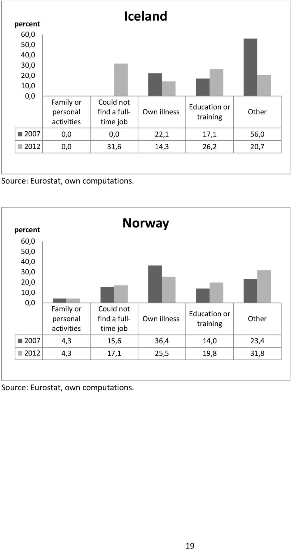percent 60,0 50,0 40,0 30,0 20,0 10,0 0,0 Family or personal activities Could not find a fulltime job Norway Own illness