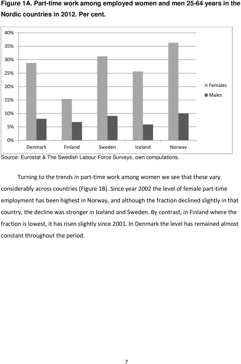Turning to the trends in part-time work among women we see that these vary considerably across countries (Figure 1B).