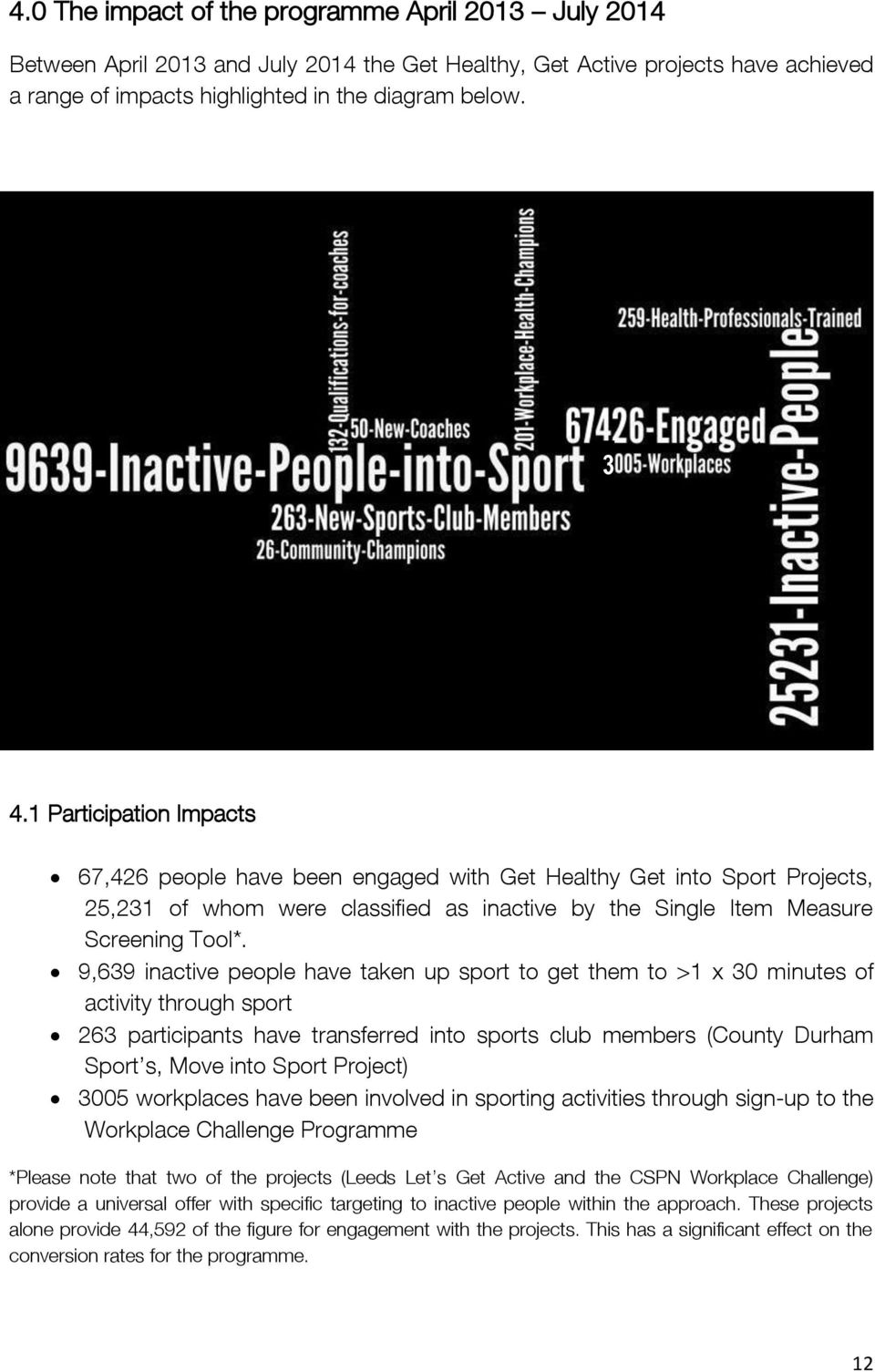9,639 inactive people have taken up sport to get them to >1 x 30 minutes of activity through sport 263 participants have transferred into sports club members (County Durham Sport s, Move into Sport