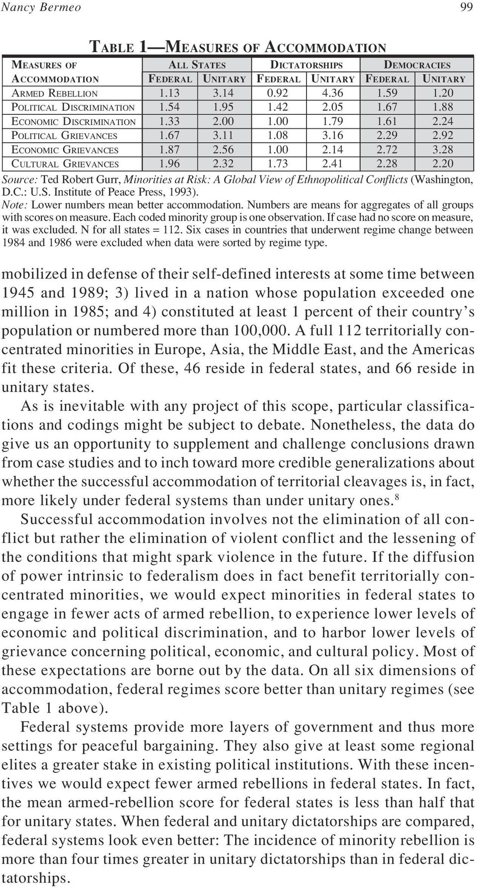 00 2.14 2.72 3.28 CULTURAL GRIEVANCES 1.96 2.32 1.73 2.41 2.28 2.20 Source: Ted Robert Gurr, Minorities at Risk: A Global View of Ethnopolitical Conflicts (Washington, D.C.: U.S. Institute of Peace Press, 1993).