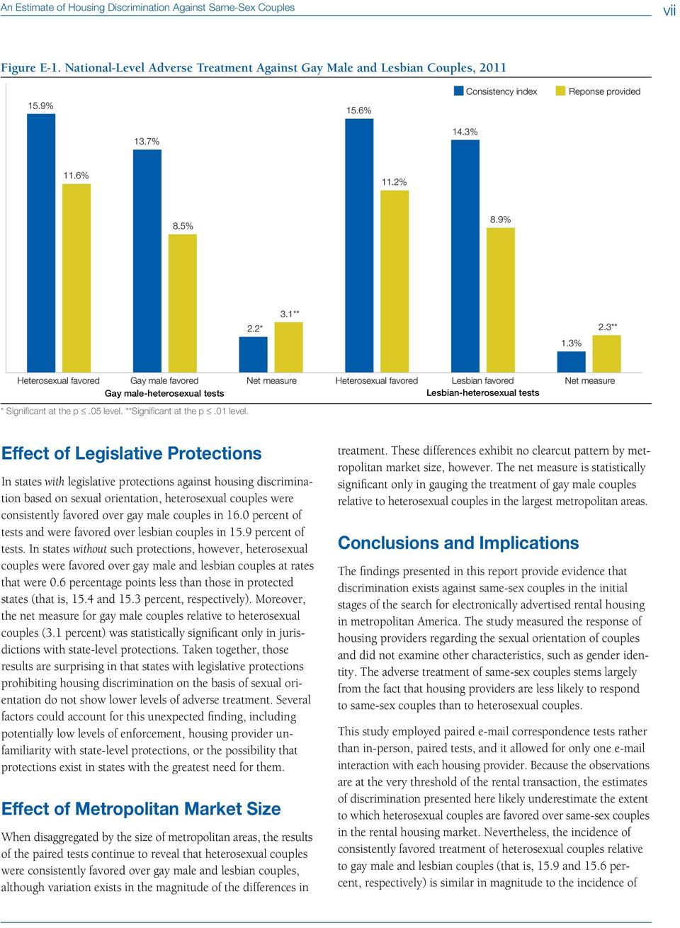Net measure Heterosexual favored Lesbian favored Lesbian-heterosexual tests Net measure Effect of Legislative Protections In states with legislative protections against housing discrimination based