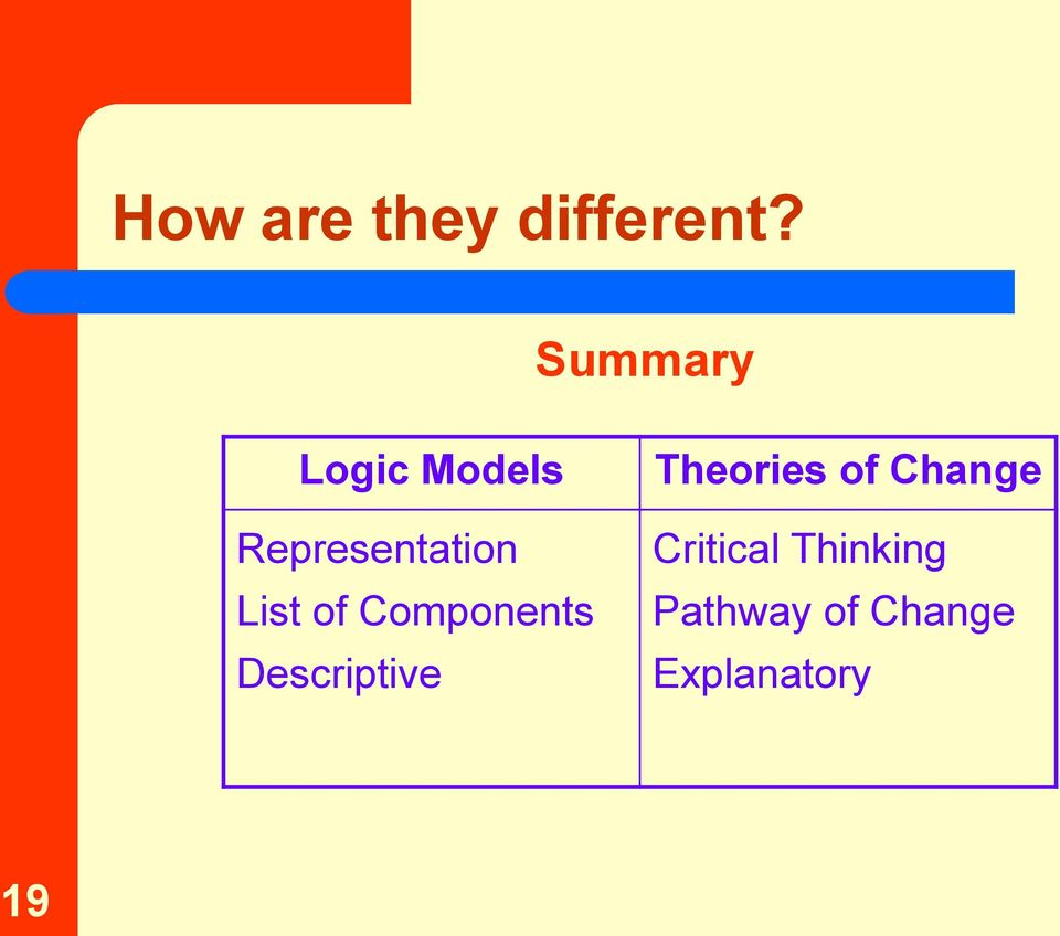List of Components Descriptive Theories