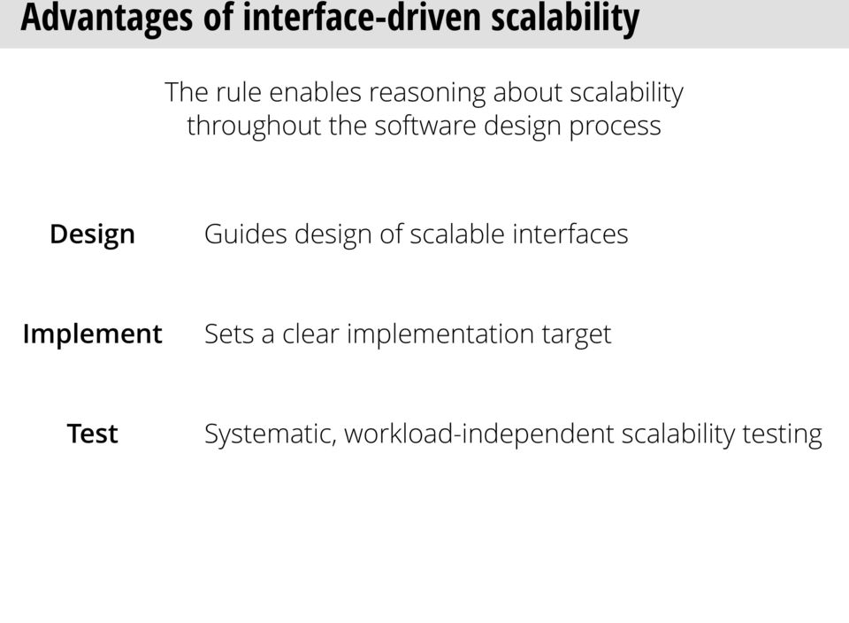 Design Guides design of scalable interfaces Implement Sets a clear