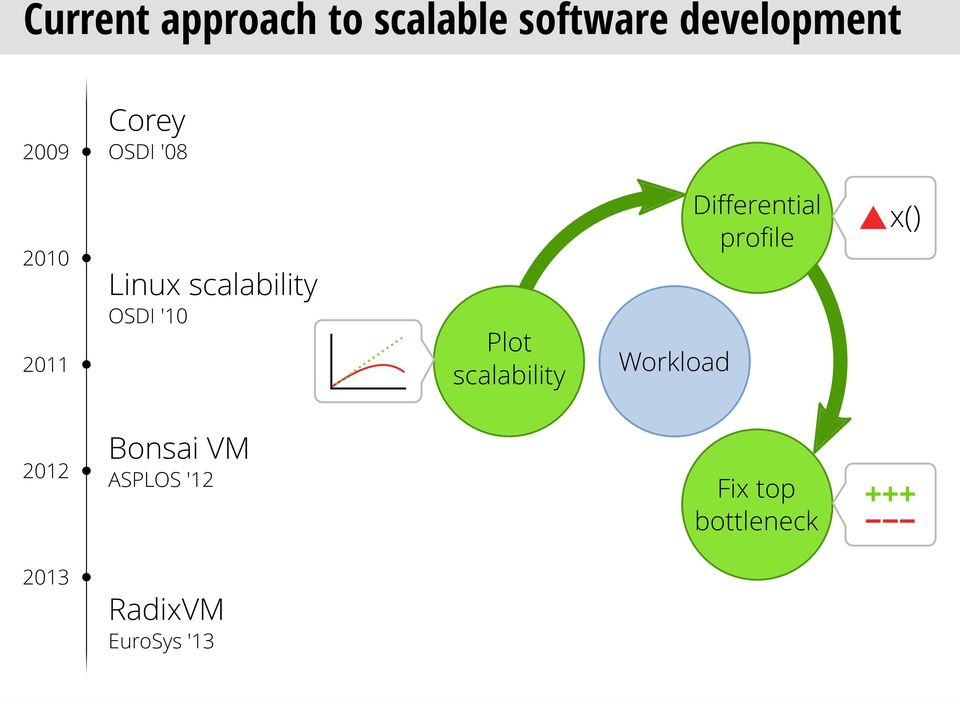 scalability Workload Differential profile x() 2012 Bonsai VM