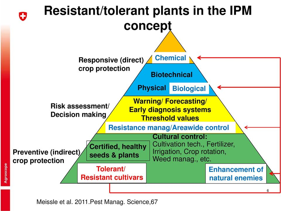 diagnosis systems Threshold values Resistance manag/areawide control Cultural control: Cultivation tech.