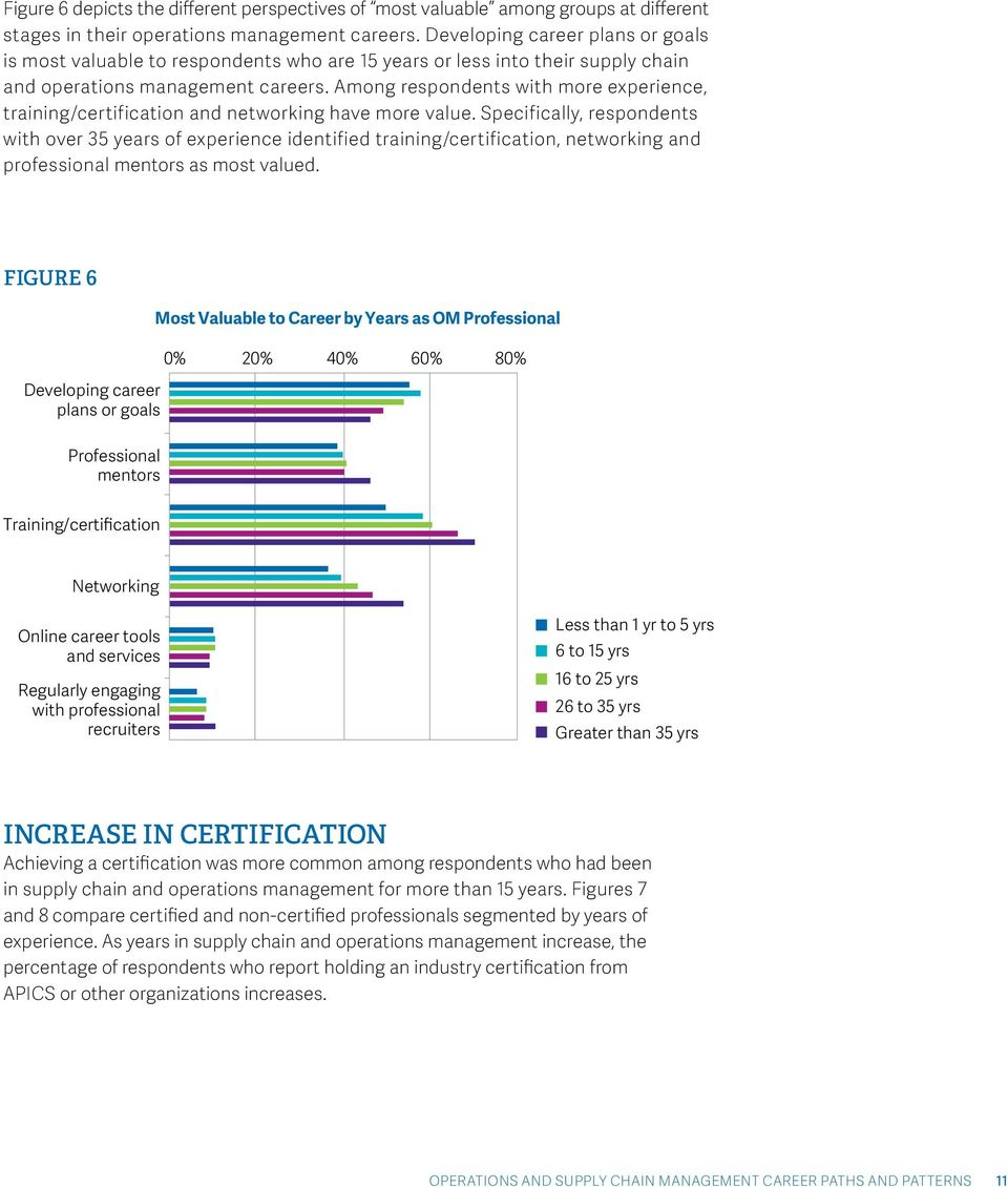 Among respondents with more experience, training/certification and networking have more value.