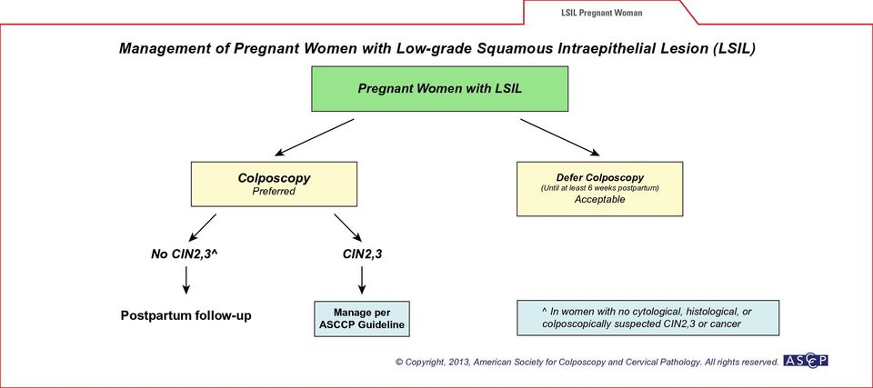 least 6 weeks postpartum) Acceptable No CIN2,3^ CIN2,3 Postpartum follow-up ^ In
