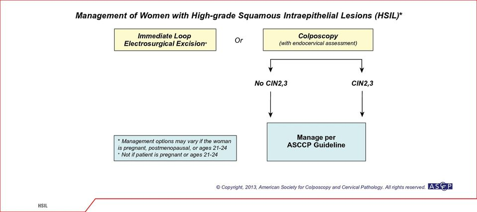 assessment) No CIN2,3 CIN2,3 * Management options may vary if the woman is