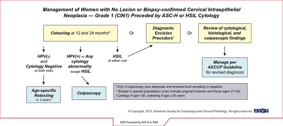 cytology abnormality except HSIL HSIL at either visit for revised diagnosis Age-specific Retesting in 3 years + *Only if colposcopy was adequate and endocervical