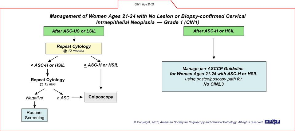 Cytology @ 12 months < ASC-H or HSIL > ASC-H or HSIL Repeat Cytology @ 12 mos for Women Ages