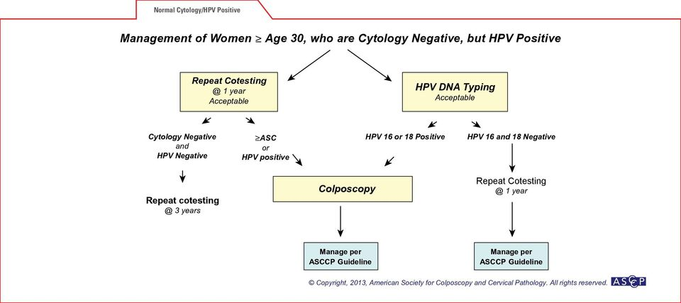 Acceptable Cytology Negative and HPV Negative ASC or HPV positive HPV 16 or 18