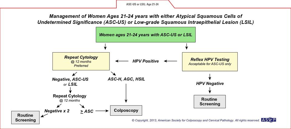 Repeat Cytology @ 12 months Preferred HPV Positive Reflex HPV Testing Acceptable for ASC-US only Negative, ASC-US or