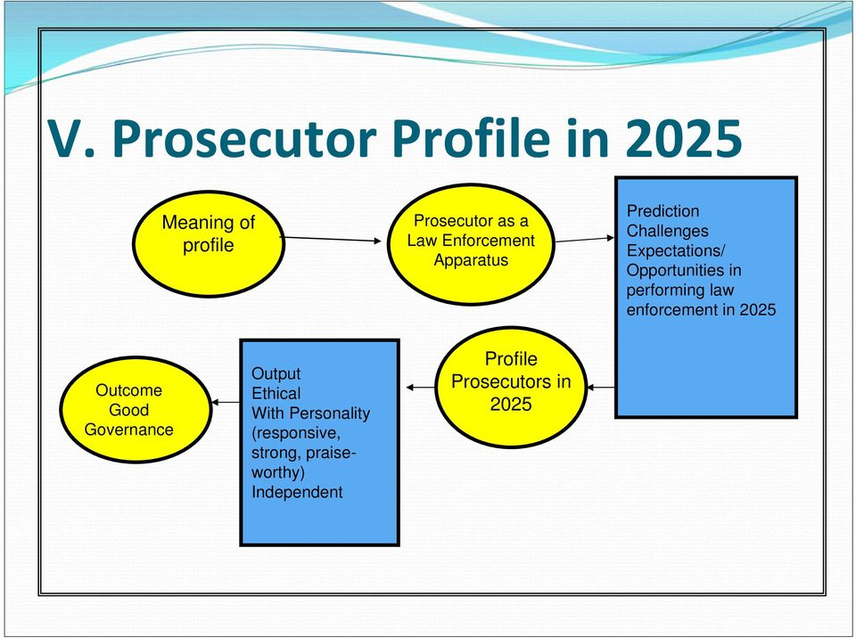 performing law enforcement in 2025 Outcome Good Governance Output Ethical