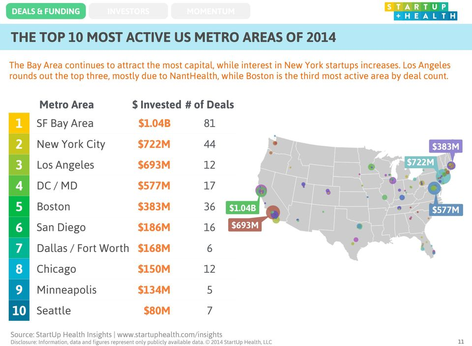 Metro Area $ Invested # of Deals 1 SF Bay Area $1.