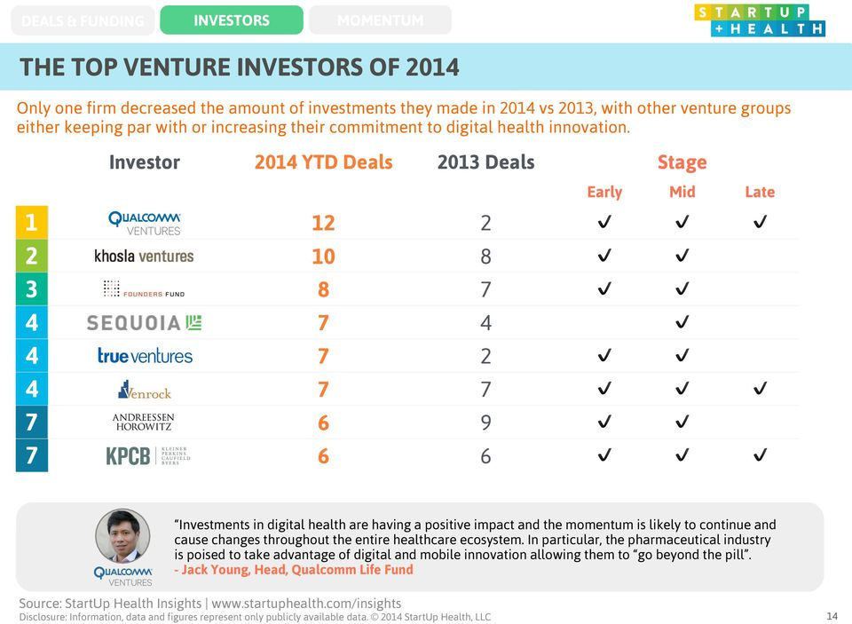 Investor 2014 YTD Deals 2013 Deals Stage Early Mid Late 1 12 2 2 10 8 3 8 7 4 7 4 4 7 2 4 7 7 7 6 9 7 6 6 Investments in digital health are having a positive impact and