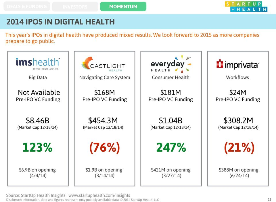 Big Data Navigating Care System Consumer Health Workflows Not Available Pre-IPO VC Funding $168M Pre-IPO VC Funding $181M Pre-IPO VC Funding $24M