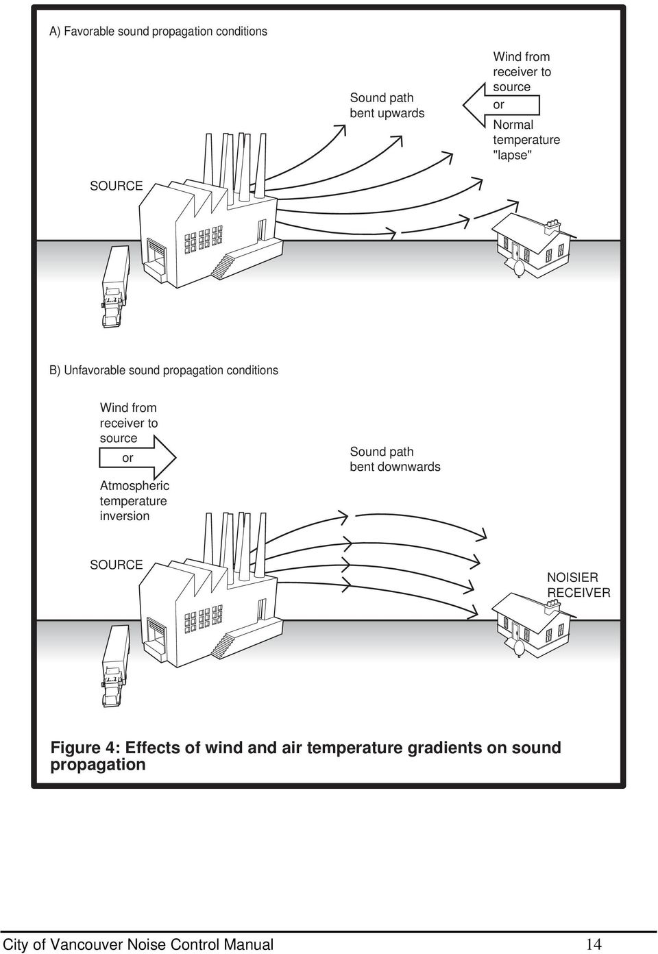 source or Atmospheric temperature inversion Sound path bent downwards SOURCE NOISIER RECEIVER Figure