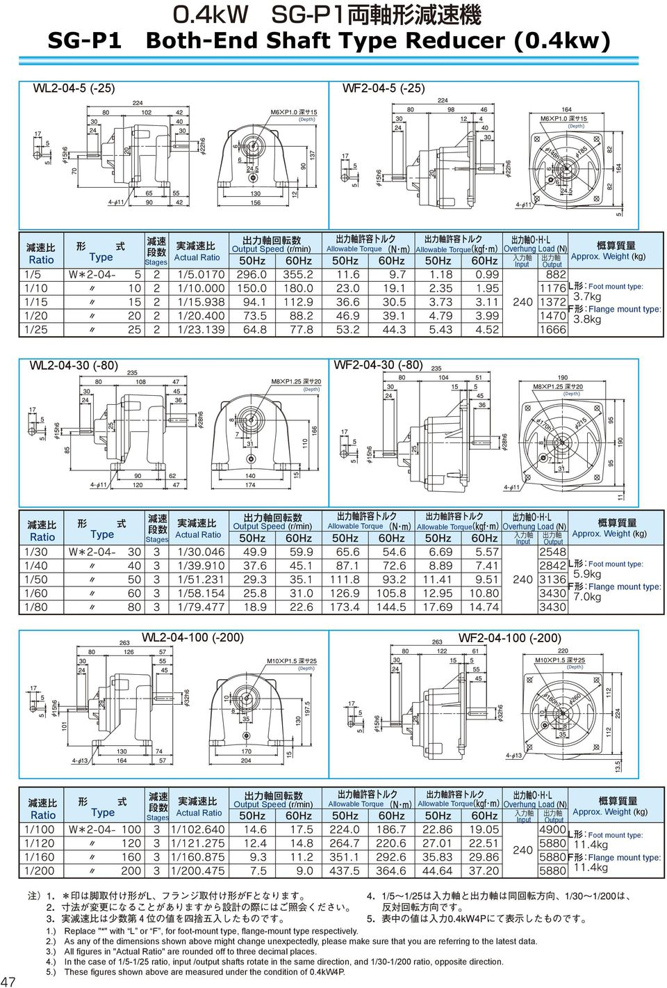 WL2-04-30 (-80) WF2-04-30 (-80) Allowable Torque Stages Actual Ratio Output Speed (r/min) Allowable Torque Overhung Load (N) Input Output