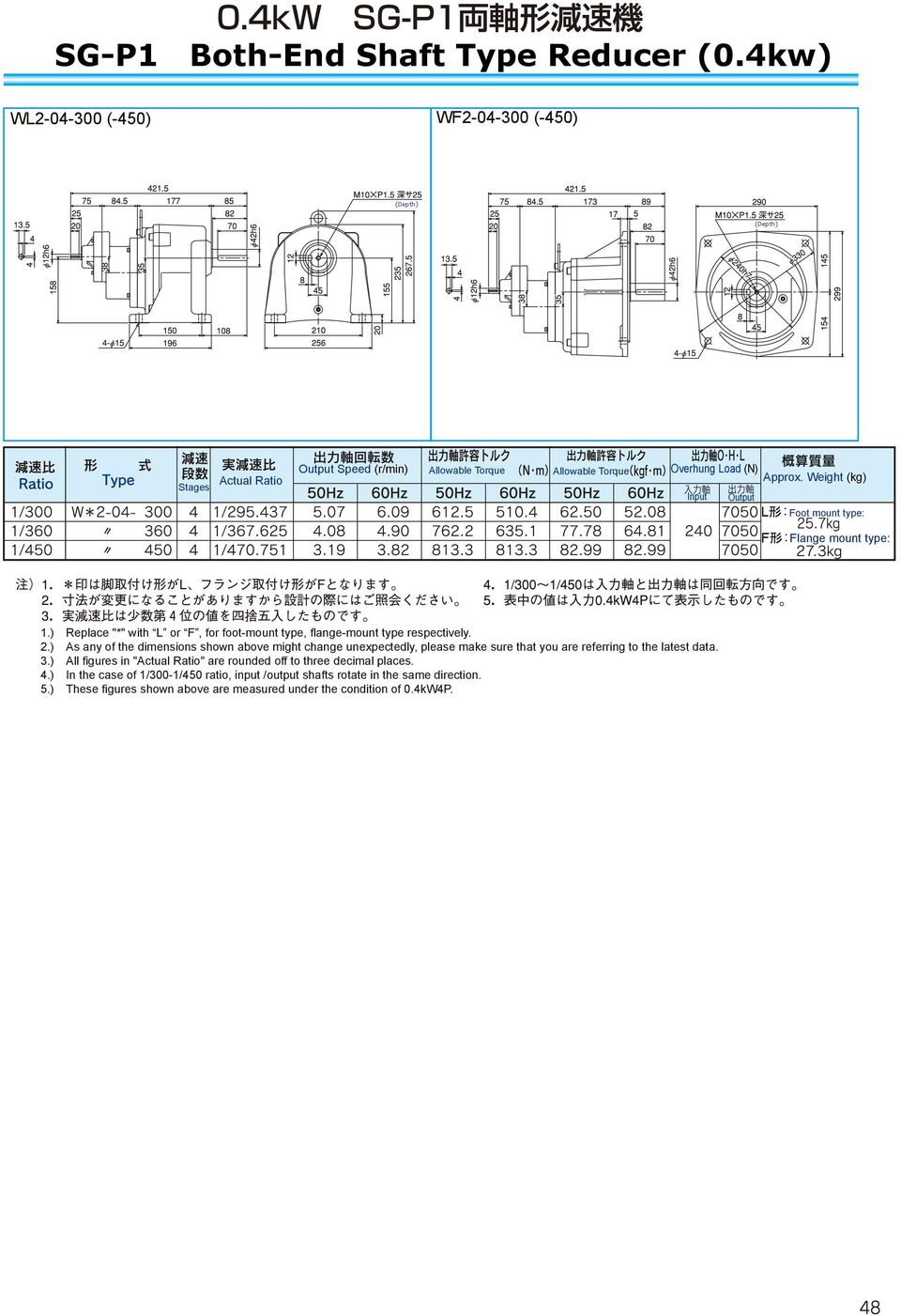 ) In the case of 1/300-1/450 ratio, input /output shafts rotate