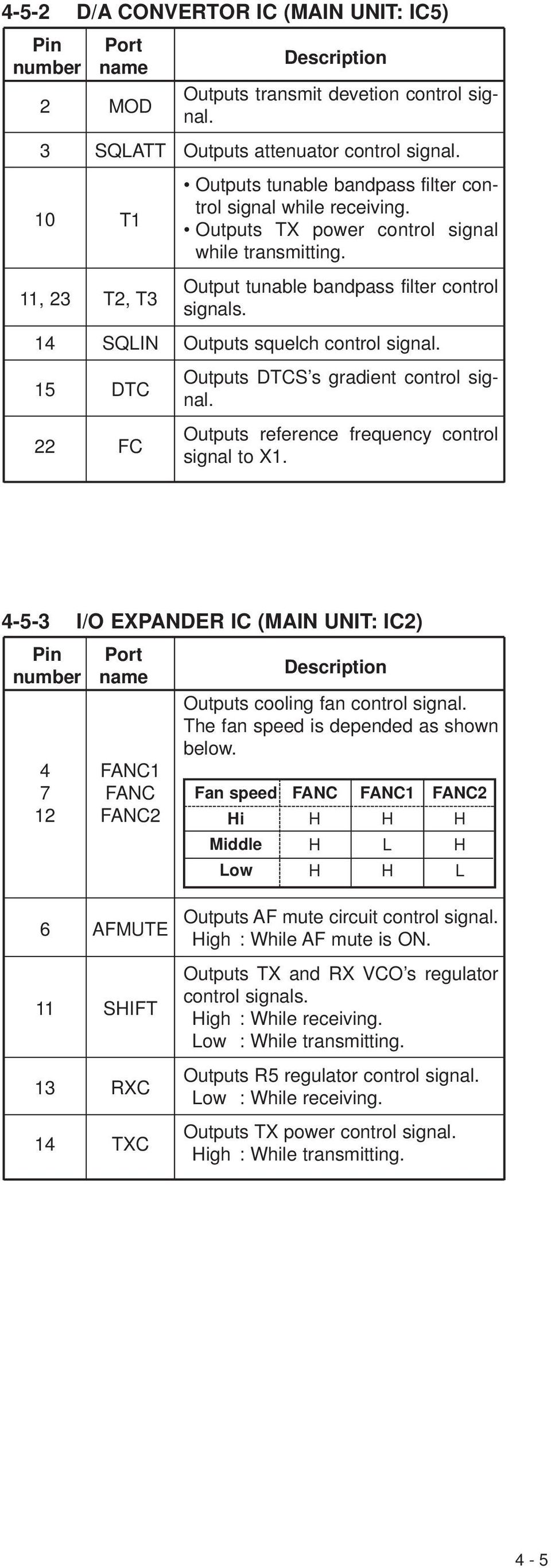 Outputs DTS s gradient control signal. Outputs reference frequency control signal to X. -- I/O XPANDR I (MAIN UNIT: I) Pin number Port name FAN FAN FAN Description Outputs cooling fan control signal.