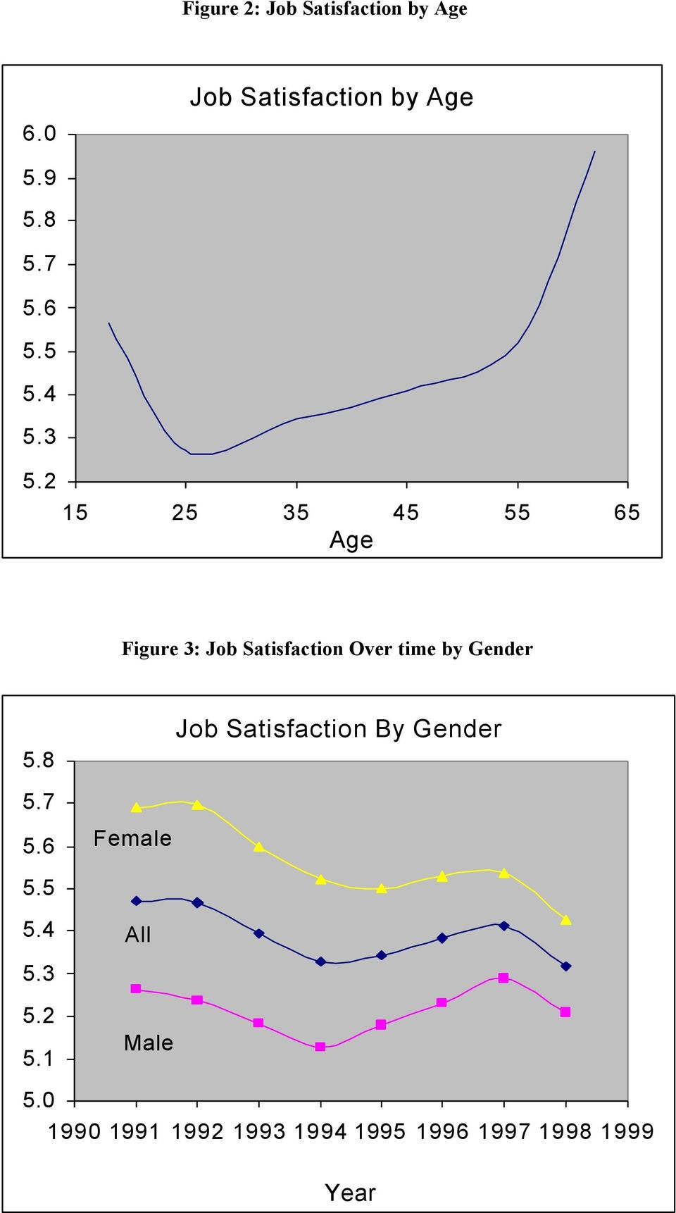 2 15 25 35 45 55 65 Age Figure 3: Job Satisfaction