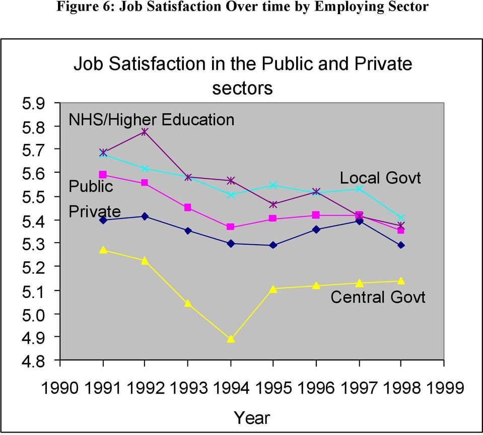 8 Job Satisfaction in the Public and Private