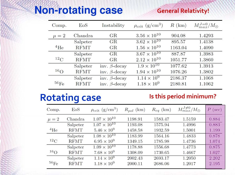 Rotating case Is