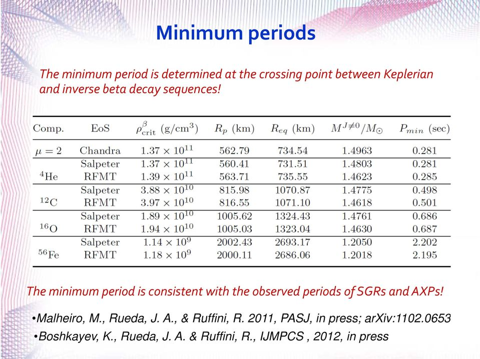 The minimum period is consistent with the observed periods of SGRs and AXPs!