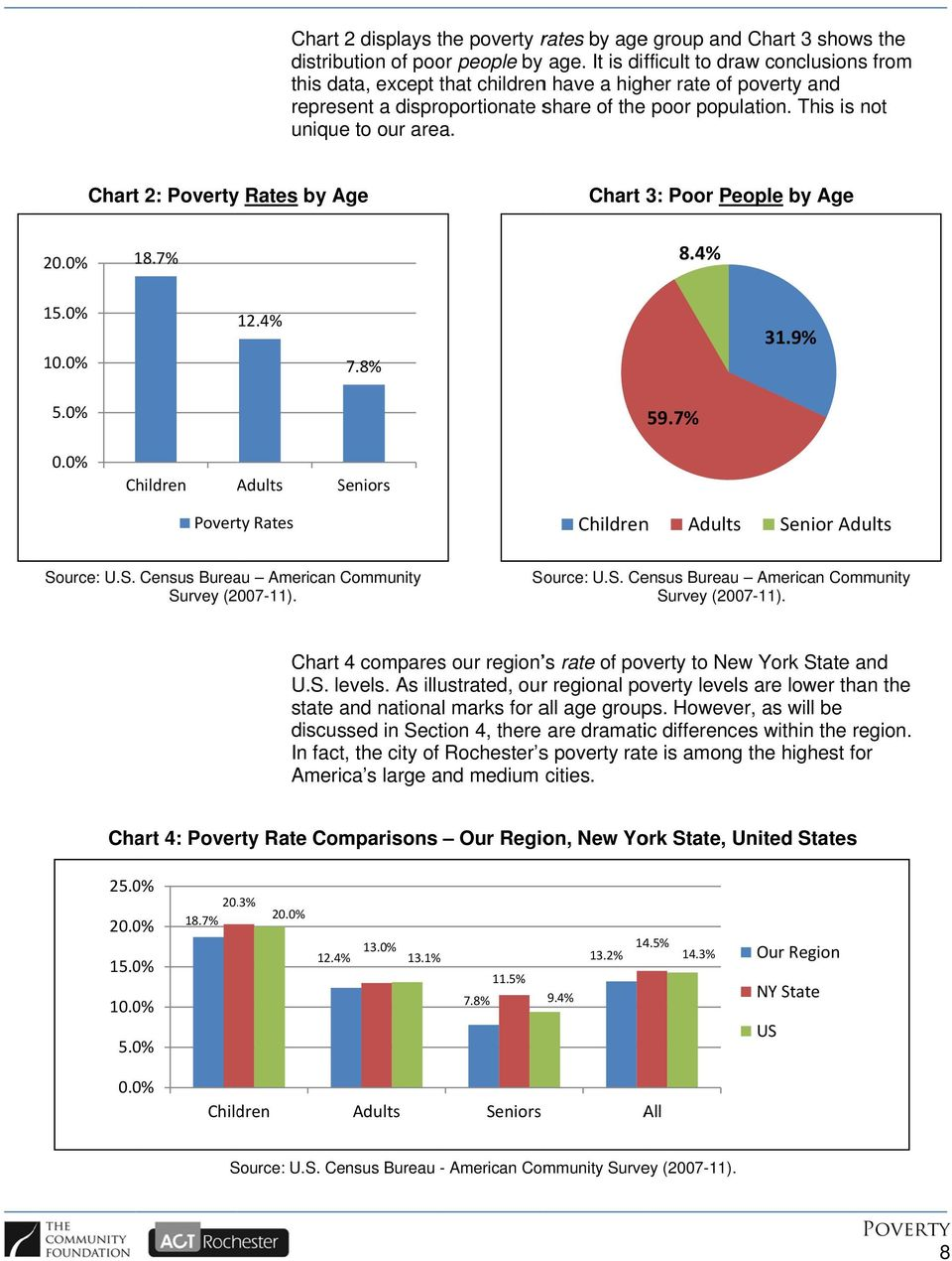 Chart 2: Rates by Age Chart 3: Poor People by Age 20.0% 18.7% 8.4% 15.0% 10.0% 12.4% 7.8% 31.9% 5.0% 59.7% 0.0% Children Adults Seniors Rates Children Adults Senior Adults Source: U.S. Census Bureau American Community Survey (2007-11).