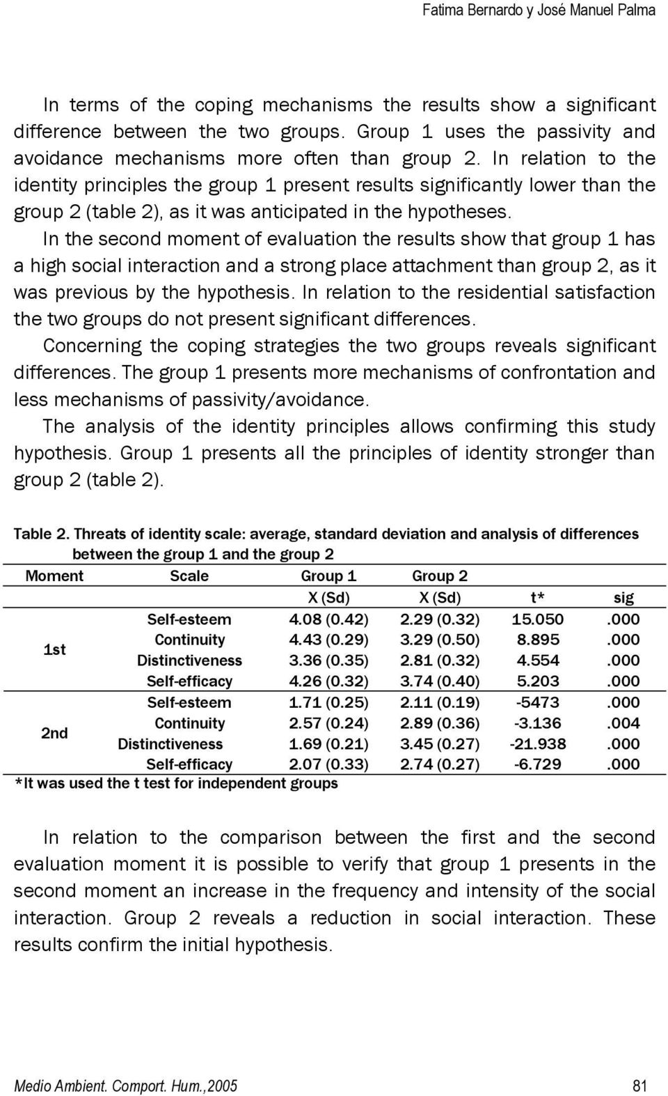 In relation to the identity principles the group 1 present results significantly lower than the group 2 (table 2), as it was anticipated in the hypotheses.
