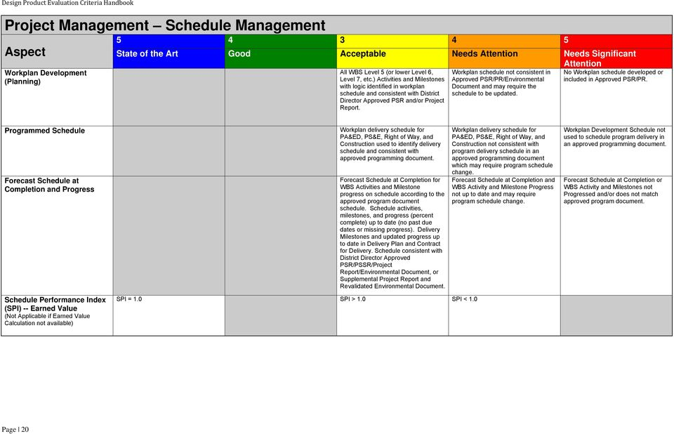 Workplan schedule not consistent in Approved PSR/PR/Environmental Document and may require the schedule to be updated. No Workplan schedule developed or included in Approved PSR/PR.