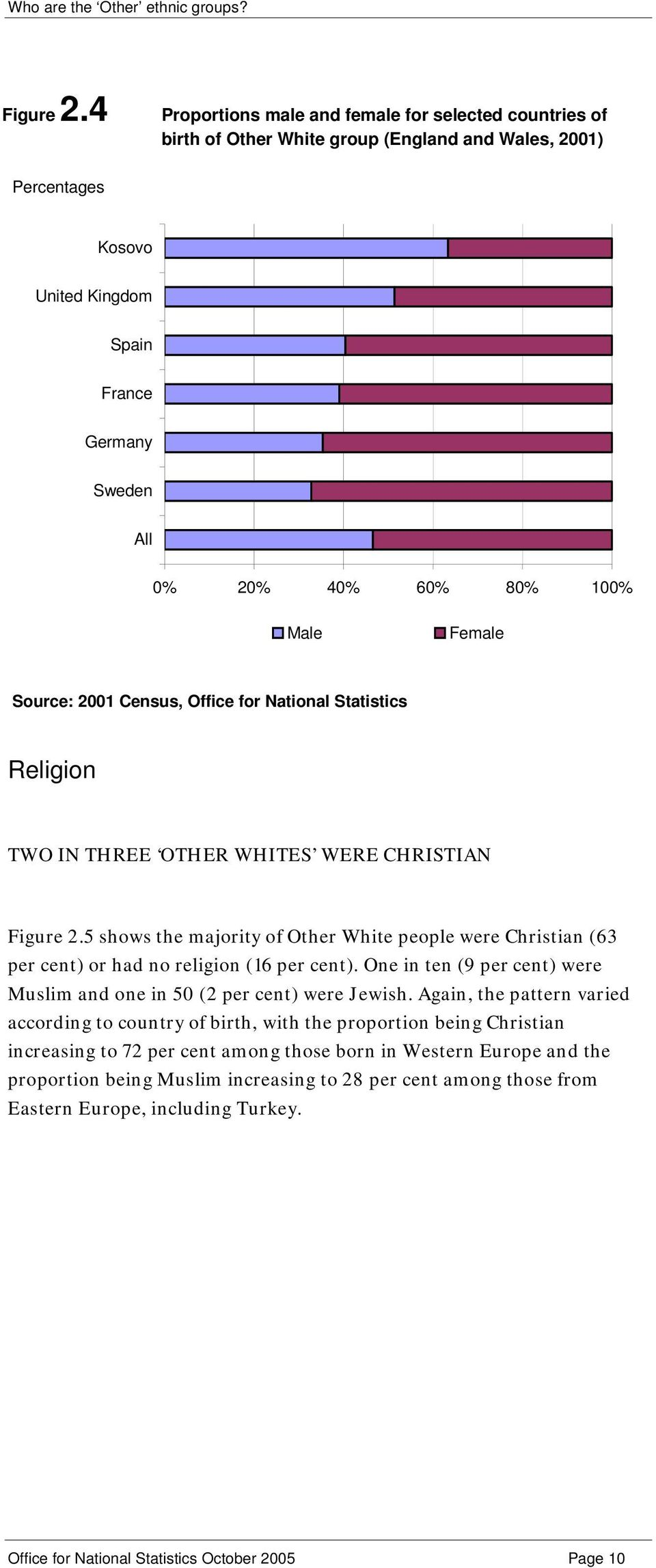 Religion TWO IN THREE OTHER WHITES WERE CHRISTIAN 5 shows the majority of Other White people were Christian (63 per cent) or had no religion (16 per cent).