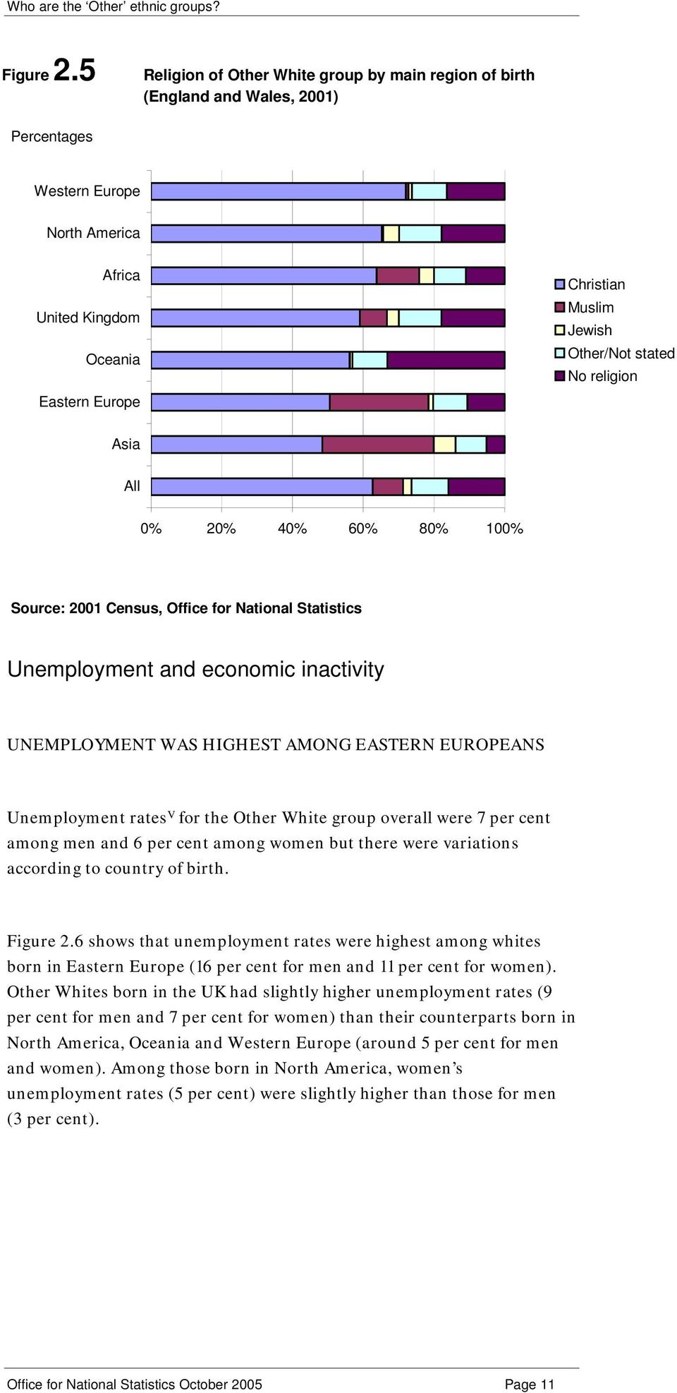 40% 60% 80% 100% Unemployment and economic inactivity UNEMPLOYMENT WAS HIGHEST AMONG EASTERN EUROPEANS Unemployment rates V for the Other White group overall were 7 per cent among men and 6 per cent