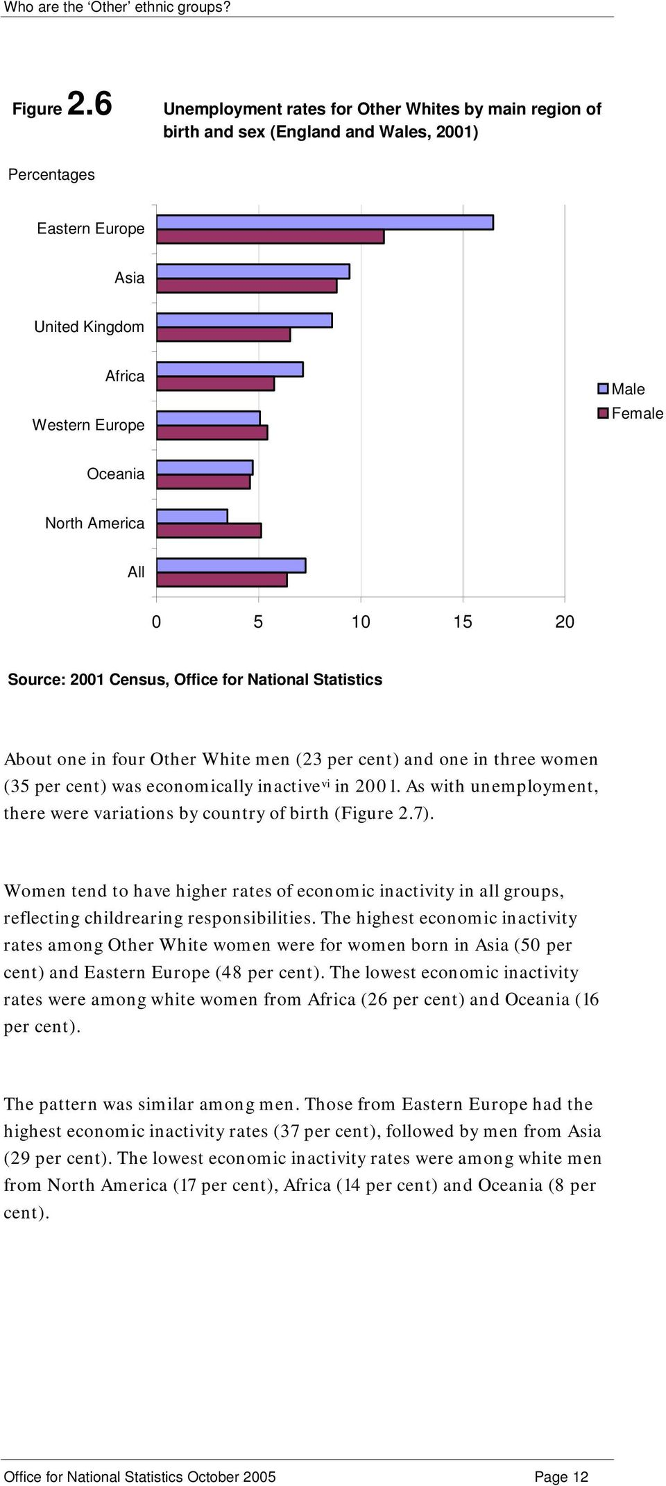 Other White men (23 per cent) and one in three women (35 per cent) was economically inactive vi in 2001. As with unemployment, there were variations by country of birth (7).