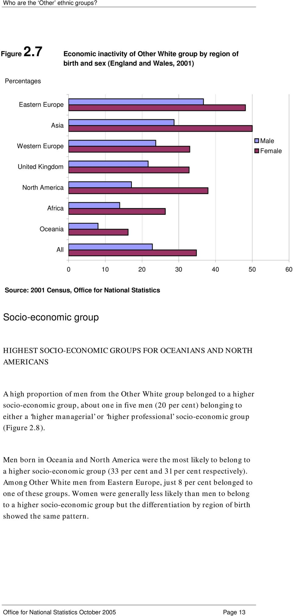 group HIGHEST SOCIO-ECONOMIC GROUPS FOR OCEANIANS AND NORTH AMERICANS A high proportion of men from the Other White group belonged to a higher socio-economic group, about one in five men (20 per