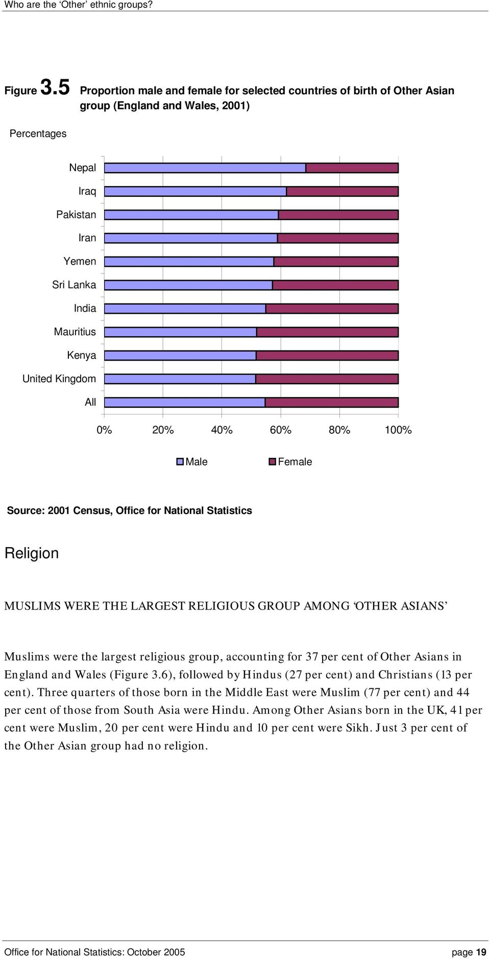 Female Religion MUSLIMS WERE THE LARGEST RELIGIOUS GROUP AMONG OTHER ASIANS Muslims were the largest religious group, accounting for 37 per cent of Other Asians in England and Wales (6), followed by