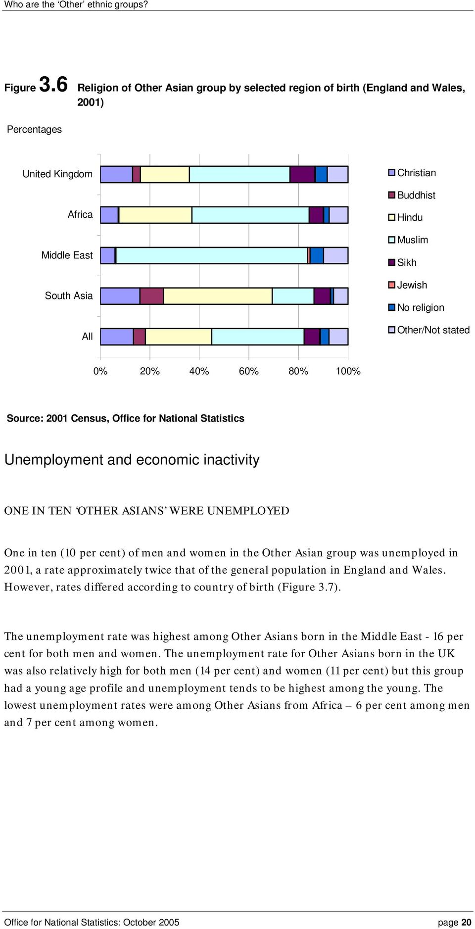 80% 100% Unemployment and economic inactivity ONE IN TEN OTHER ASIANS WERE UNEMPLOYED One in ten (10 per cent) of men and women in the Other Asian group was unemployed in 2001, a rate approximately