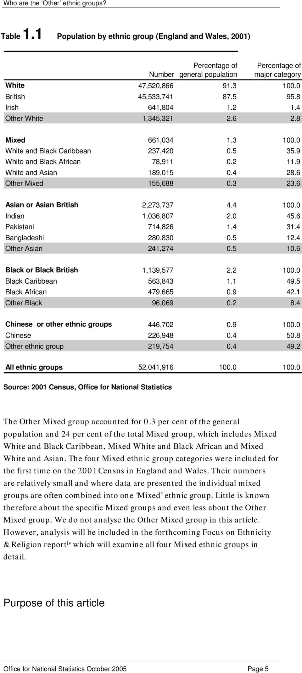 6 Other Mixed 155,688 0.3 23.6 Asian or Asian British 2,273,737 4.4 100.0 Indian 1,036,807 2.0 45.6 Pakistani 714,826 1.4 31.4 Bangladeshi 280,830 0.5 12.4 Other Asian 241,274 0.5 10.