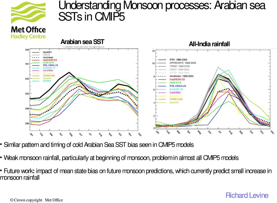 particularly at beginning of monsoon, problem in almost all CMIP5 models Future work: impact of mean