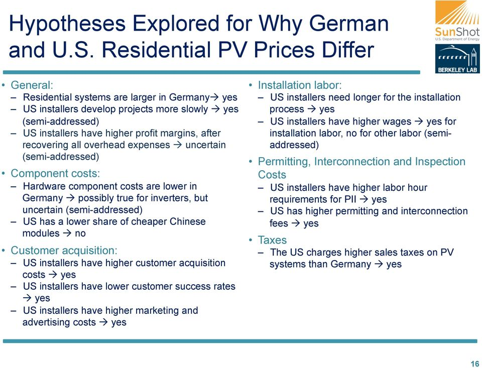 recovering all overhead expenses à uncertain (semi-addressed) Component costs: Hardware component costs are lower in Germany à possibly true for inverters, but uncertain (semi-addressed) US has a