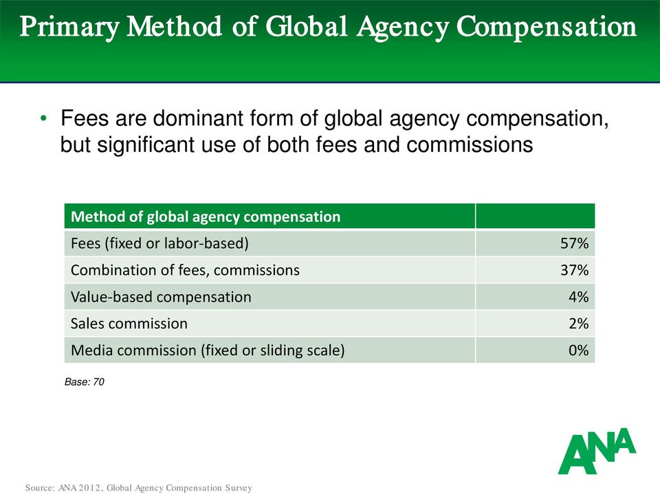 compensation Fees (fixed or labor-based) 57% Combination of fees, commissions 37%