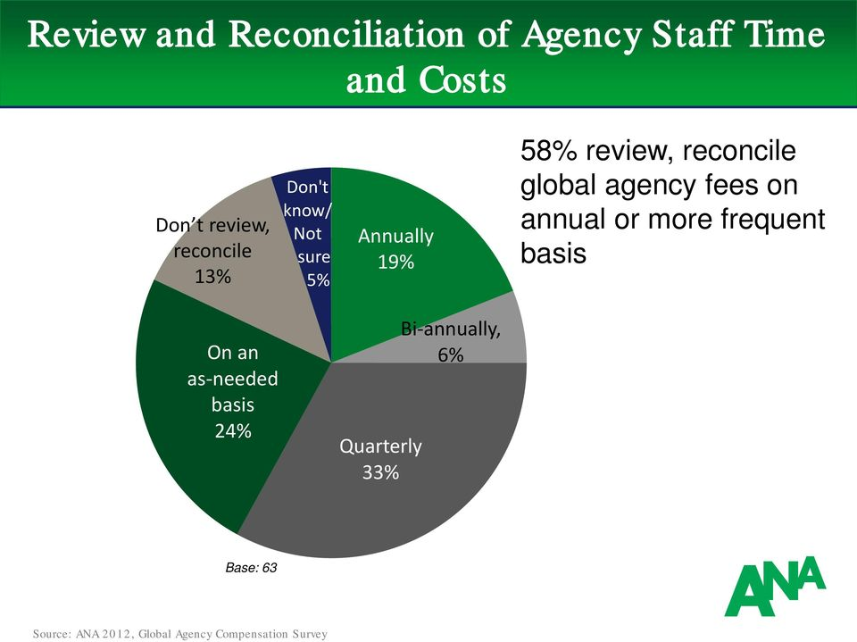 review, reconcile global agency fees on annual or more frequent