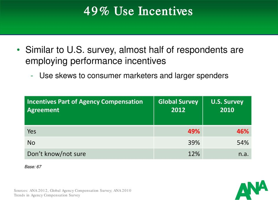 survey, almost half of respondents are employing performance incentives - Use skews to consumer