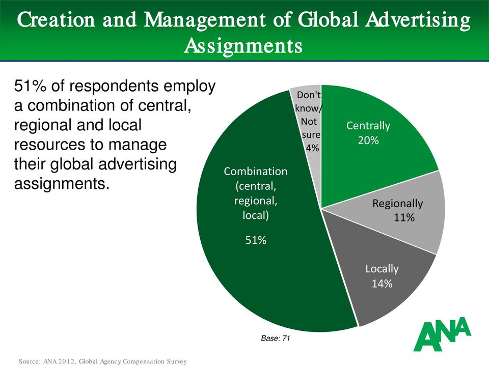 to manage their global advertising assignments.
