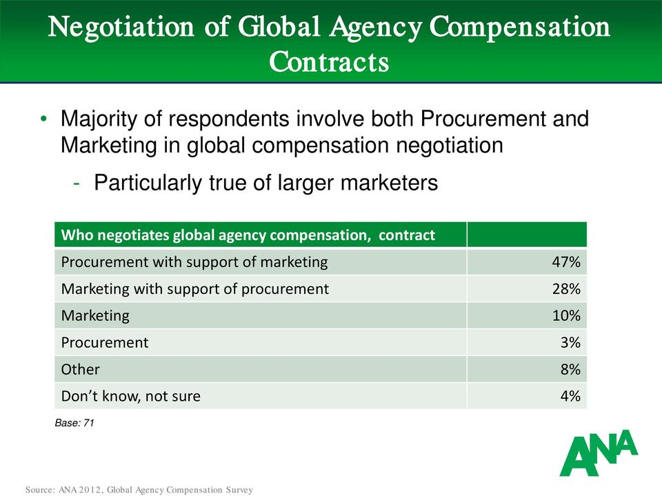 marketers Who negotiates global agency compensation, contract Procurement with support of