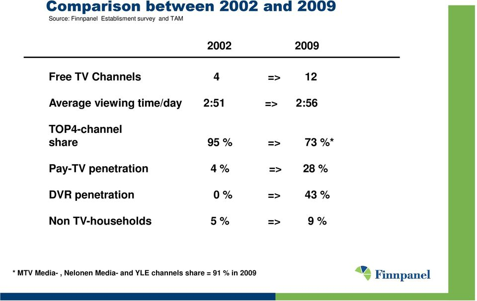 share 95 % => 73 %* Pay-TV penetration 4 % => 28 % DVR penetration 0 % => 43 % Non