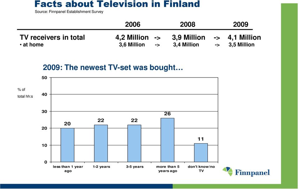 Million -> 3,5 Million 2009: The newest TV-set was bought 50 % of total hh:s 40 30 20 20 22