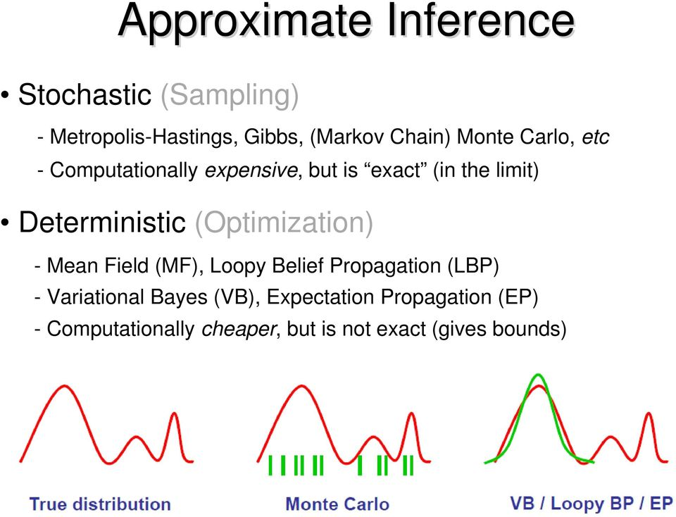 (Optimization) - Mean Field (MF), Loopy Belief Propagation (LBP) - Variational Bayes