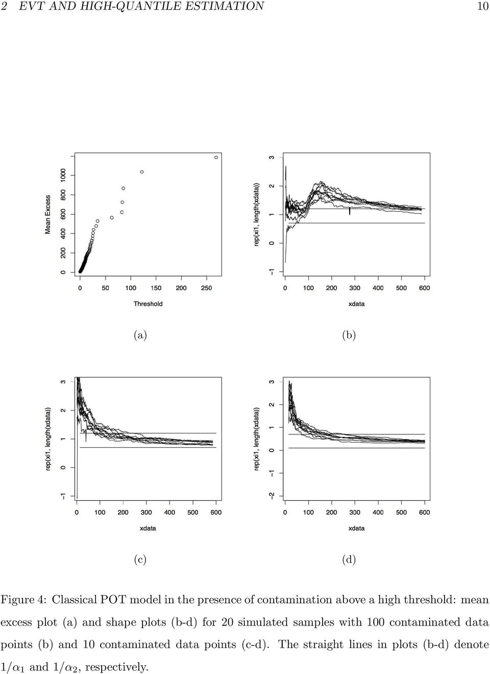 plots (b-d) for 20 simulated samples with 100 contaminated data points (b) and 10