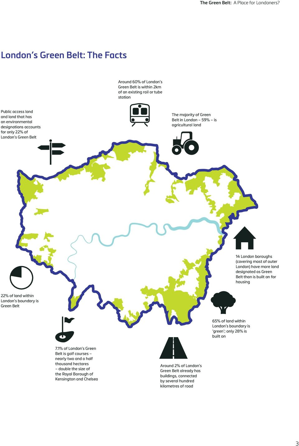 built on for housing 22% of land within London s boundary is Green Belt 65% of land within London s boundary is green ; only 28% is built on 7.